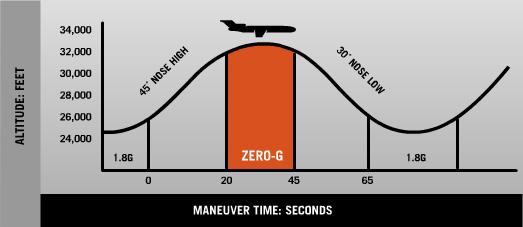 How a Zero Gravity Flight Works