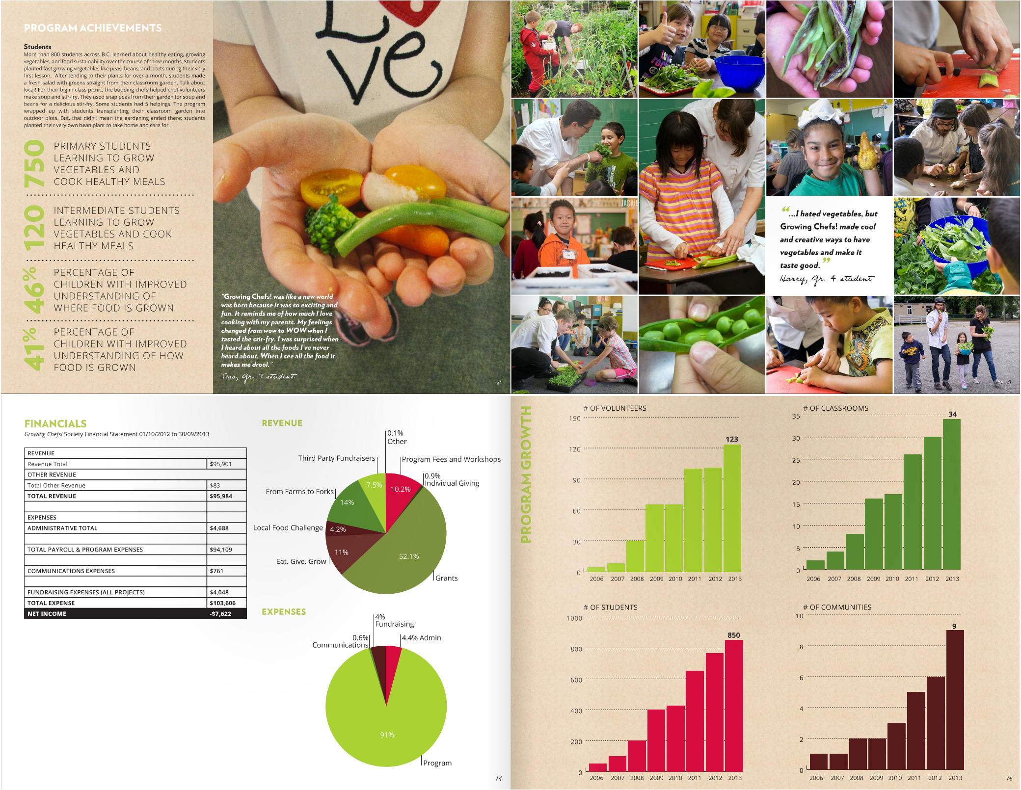 Growing Chefs Annual Report