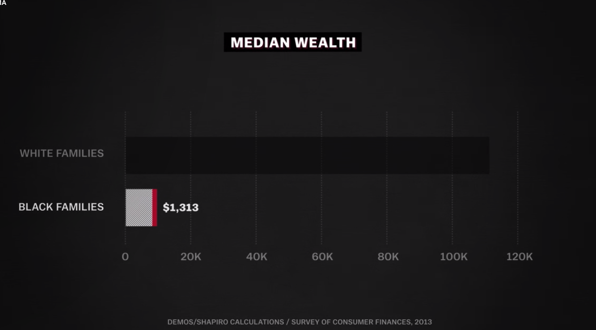 African-American median wealth hardly budges even when you take education into account. Credit:  Vox Media