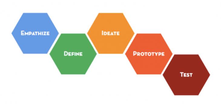 design thinking stanford entrepreneurship