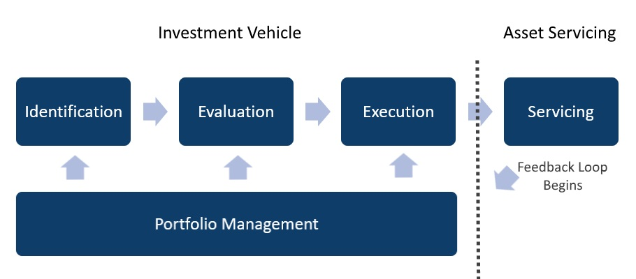 Investment Model Picture.jpg