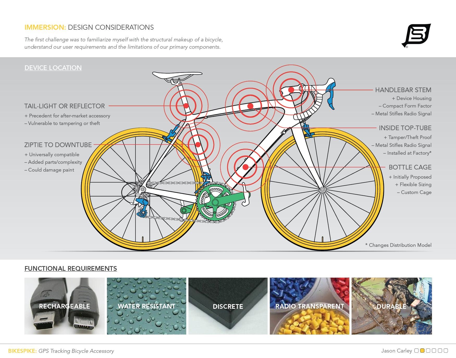 BikeSpike_3