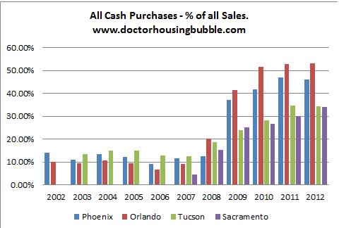Graph provided by DrHousingBubble.com