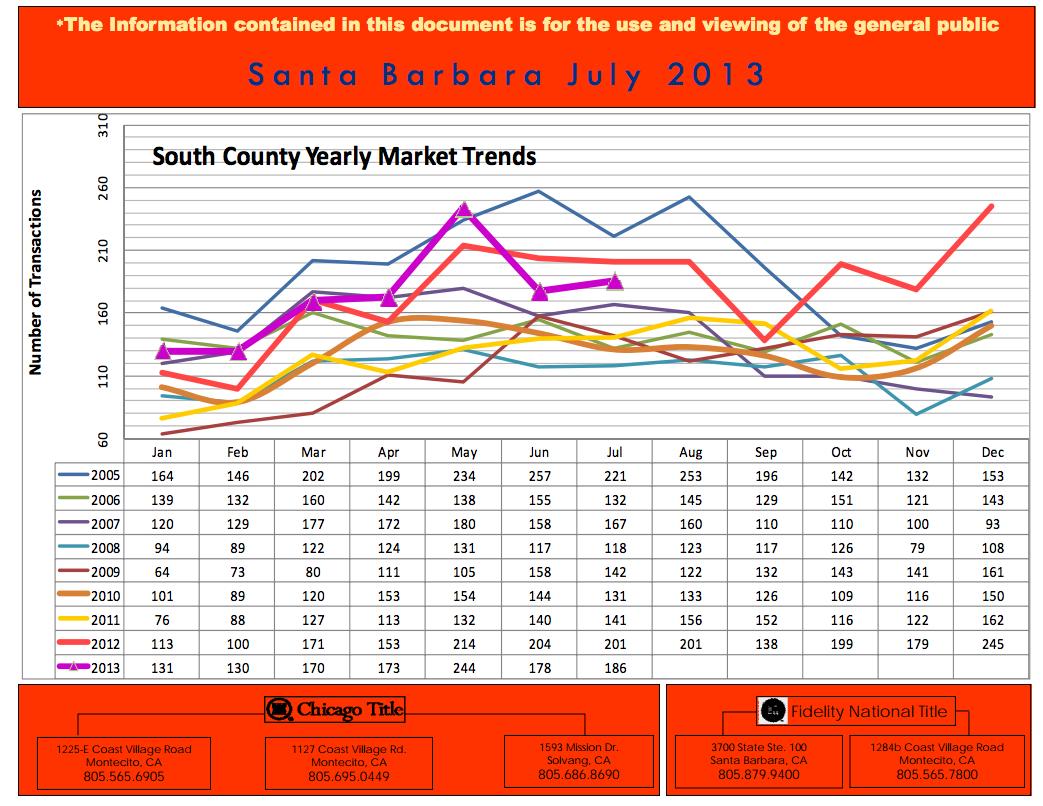 Trends for Southern Santa Barbara County Real Estate Market