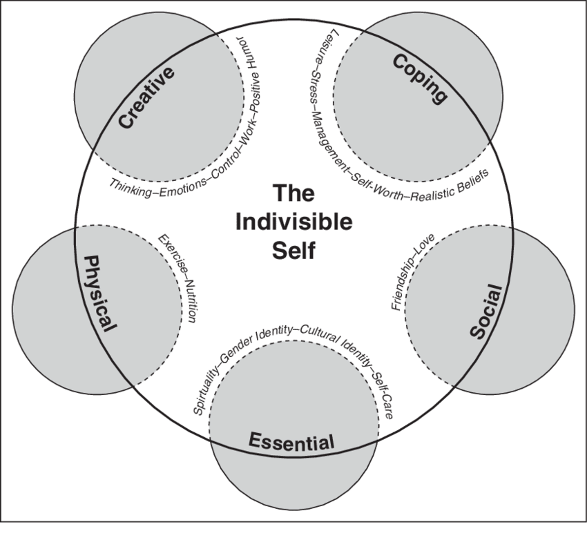 The-Indivisible-Self-An-evidence-based-model-of-wellness.png