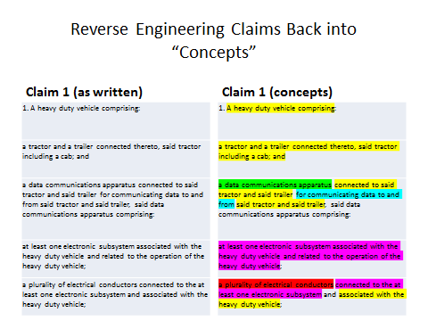 claims understood as concepts