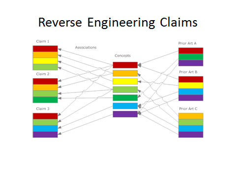 linking multiple patent claims to prior art using concepts