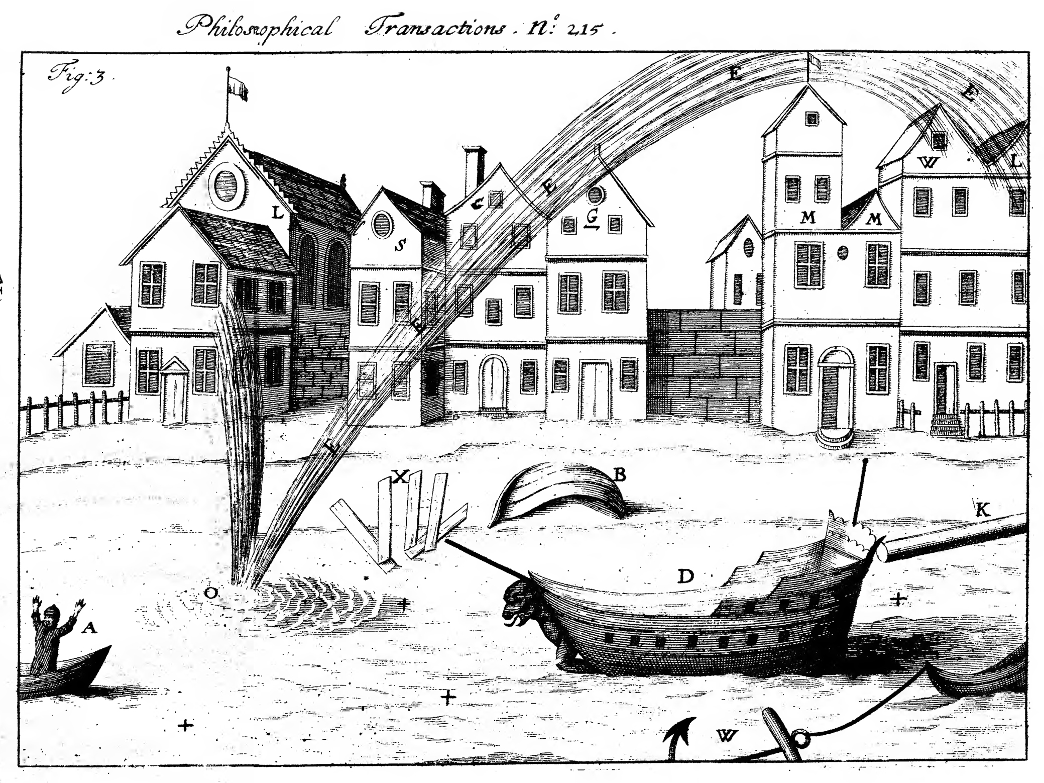 "A ""rude draught"" illustration by Mr. Zachary Mayne of the passage of an waterspout at  Topsham  ""on the river between the sea and Exeter"" on 7 August 1694 at 09  –10 am.  The river Exe  is indicated by +++ and  O shows the waterspouts. The letter L, S, G, M, W  are indicating houses were the waterspout produced damages. ""The march of the waterspouts"" is showed by EEEEE, X are ""the planks that were blown from upright"", D is ship ""shaken but not hurt"", K is ""a mast of near a tun weight, thrown out of its place"", W is an ""anchor that was torn out of the ground and carried seven or eight foot with a boat that was fastened to it"", B a ""new boat blown about six foot high and turn upside down"" and A is ""a fisher boat with one man in it which was near the place where the spout was at first perceived, but through mercy escaped.""   source: Mayne, Z, 1694: Concerning a spout of water that happened at Topsham on the river between the sea and Exeter.  Phil. Trans. ,   19     28   –   31. [  PDF   via  The Royal Society ]."