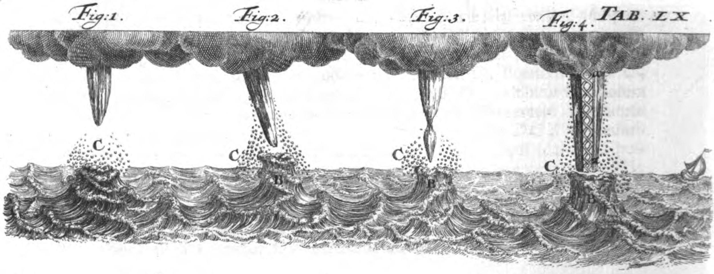 Detail showing the upper part of Plate XL from van Musschenbroek   (1762).   source:  van Musschenbroek, P.,  1762:    Introductio ad Philosophiam Naturalem  , vol. II, Lugduni Batavorum, Apud Sam. et Joh. Luchtmans, pp. 655.  via  Google Books