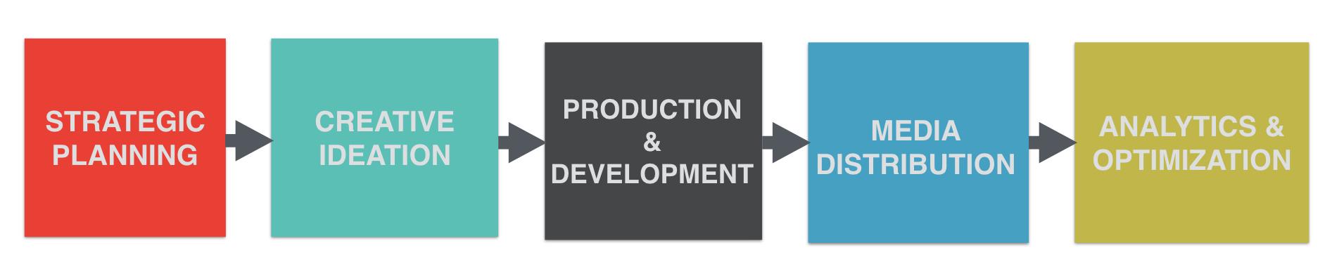 Strategydiagram_DorseyProcess.001.jpeg