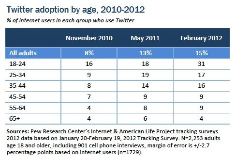 The Demographics of Twitter Users [Study] | Mindjumpers.