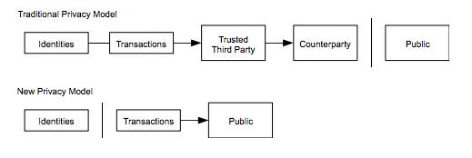Privacy_Bitcoin White Paper_Brian Harrington.png