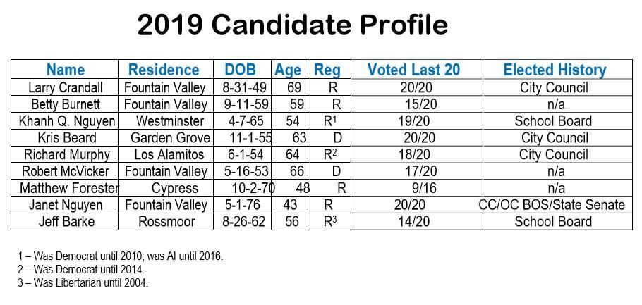 MWDOC Candidate Profiles.jpg