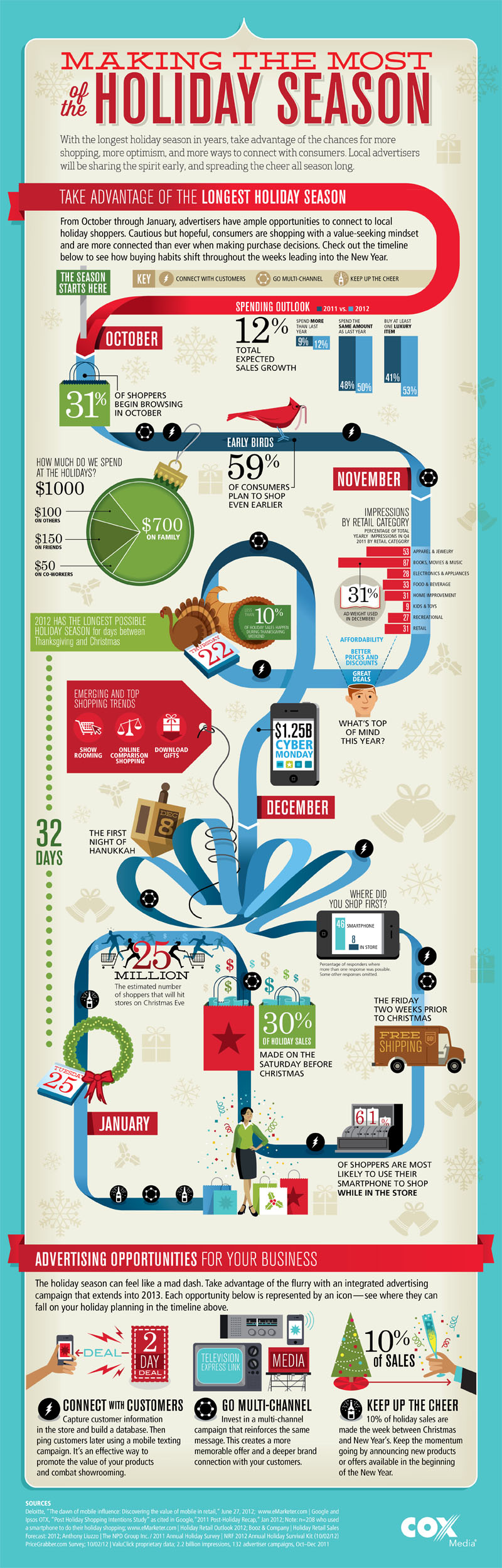Infographic design  Creation of data-driven holiday infographic poster for Cox Media. Work included concept, design, live sketching, content refinement, and illustration direction. Created as part of the collaborative team at  XPLANE .