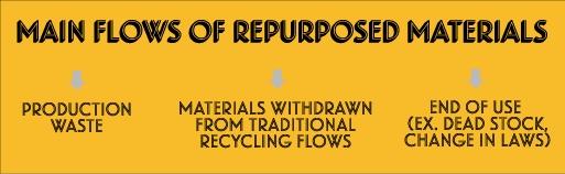 mainflowsof repurposedmaterials.jpg