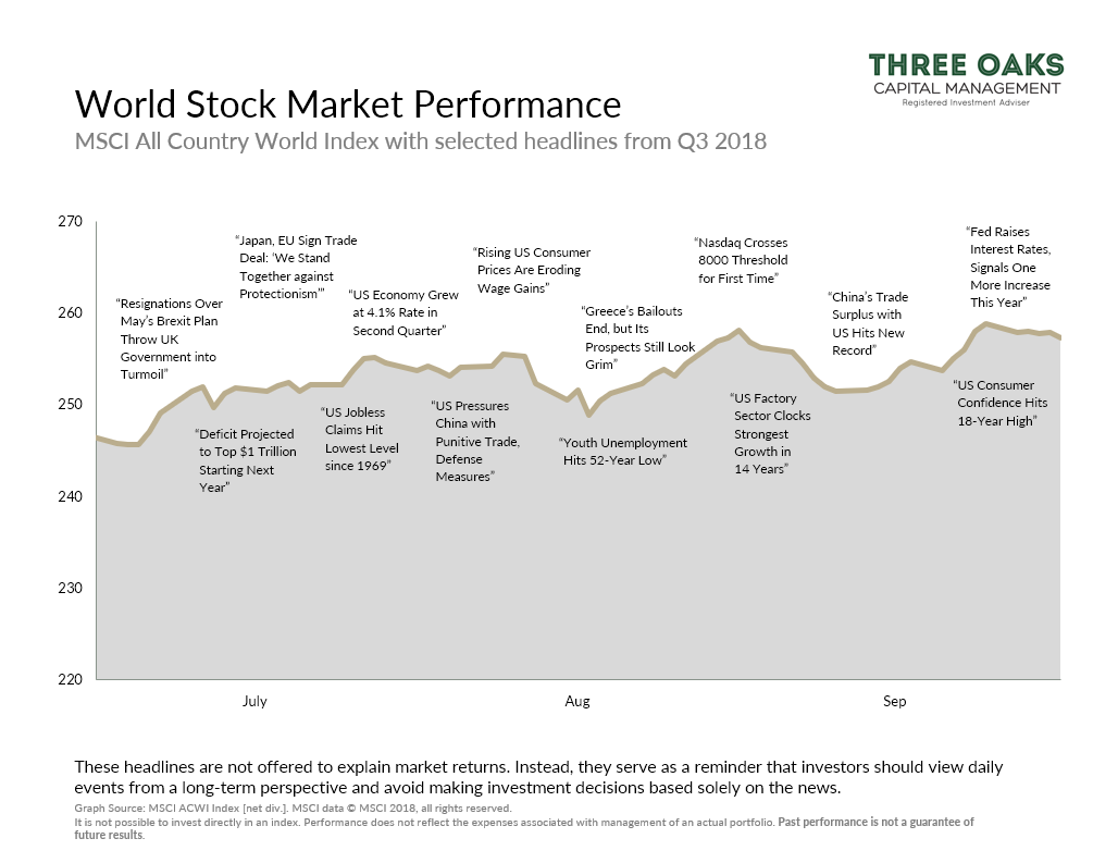 World stock market performance q3 2018