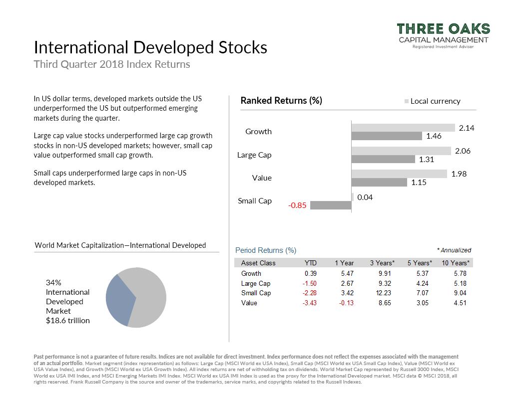 International Developed Stock q3 2018 market performance