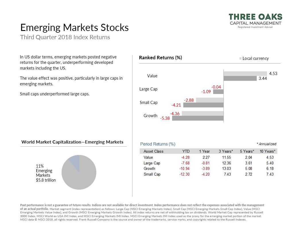 Emerging Markets Stocks q3 2018 returns
