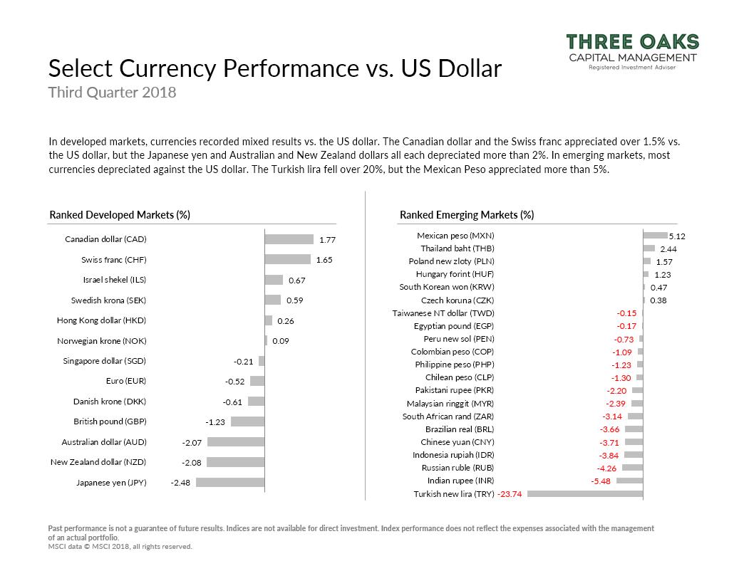 Select currency performance vs. U.S. dollar q3 2018