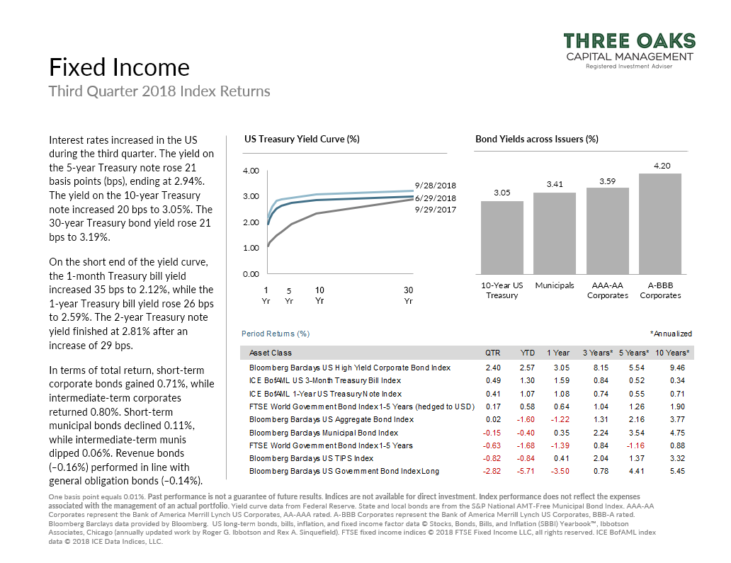Fixed Income Q3 2018 index returns