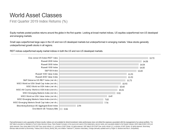 Three Oaks Capital Market Update Q2 2019 World Asset Classes.PNG