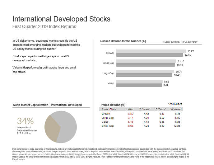 Three Oaks Capital Market Update Q2 2019 Intl Stocks.PNG