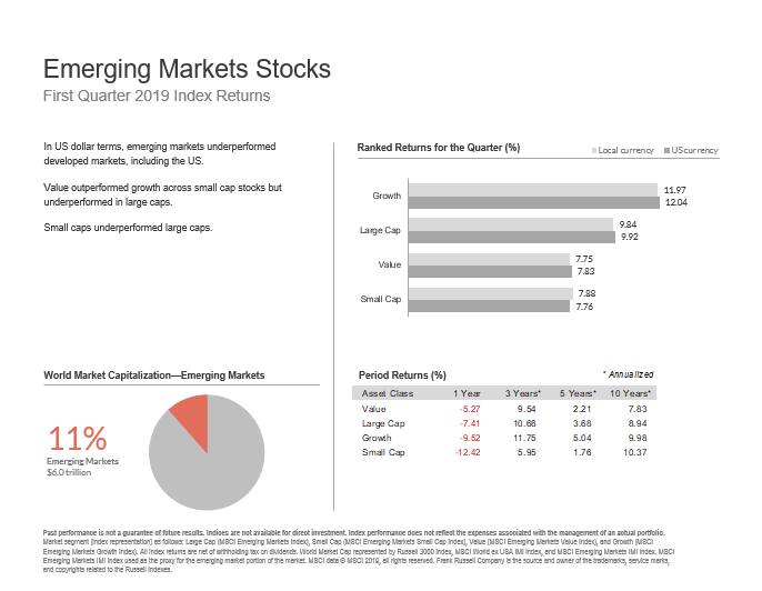 Three Oaks Capital Market Update Q2 2019 Emerging Mkts Stocks.PNG