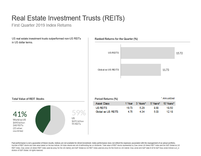 Three Oaks Capital Market Update Q2 2019 Real Estate.PNG