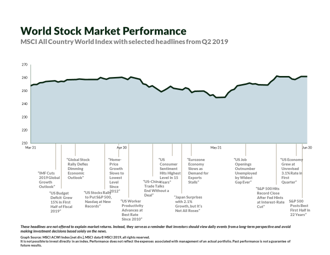World Market Performance via Print Screen in Presentation.png