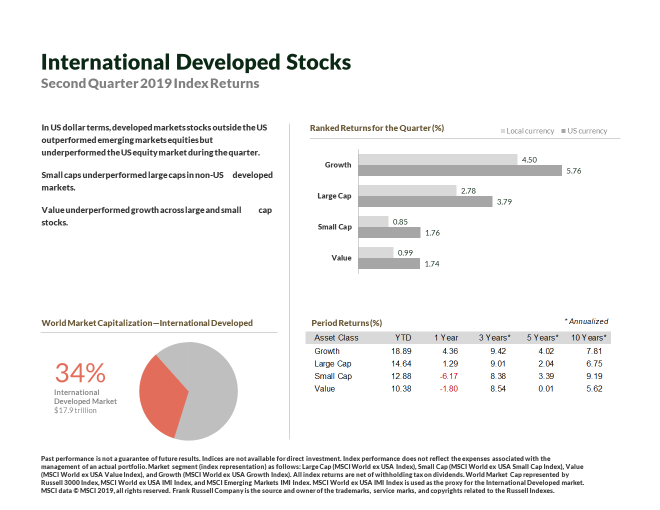 Intl Stocks via Print Screen in Presentation.png