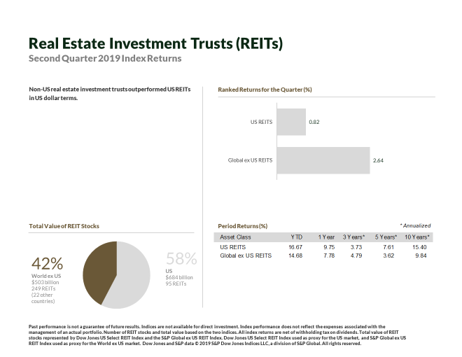 REITs via Print Screen in Presentation.png