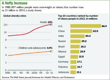 hefty increase