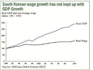 So Korean wage