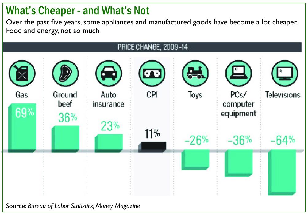 What's cheaper