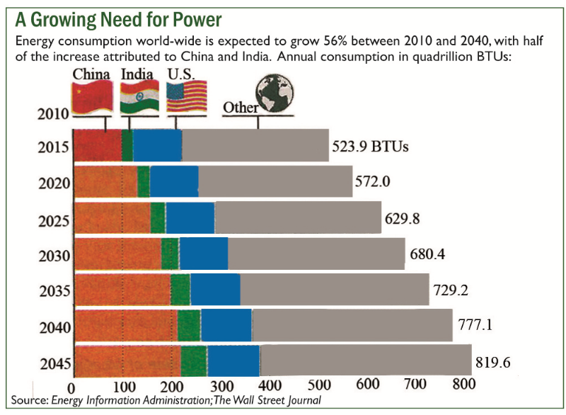 Growing need for power