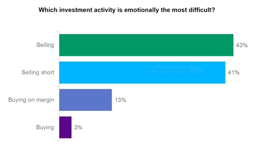 Source:    CFA Institute, Enterprising Investor