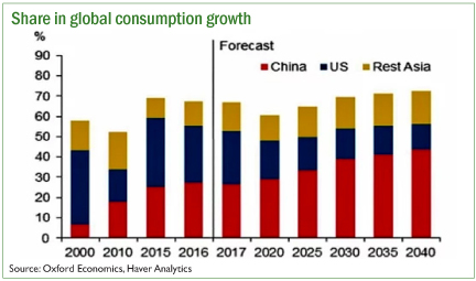Share in global consumption pg 4.jpg