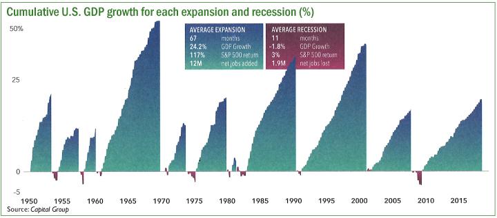 Cumulative US GDP pg 2.jpg