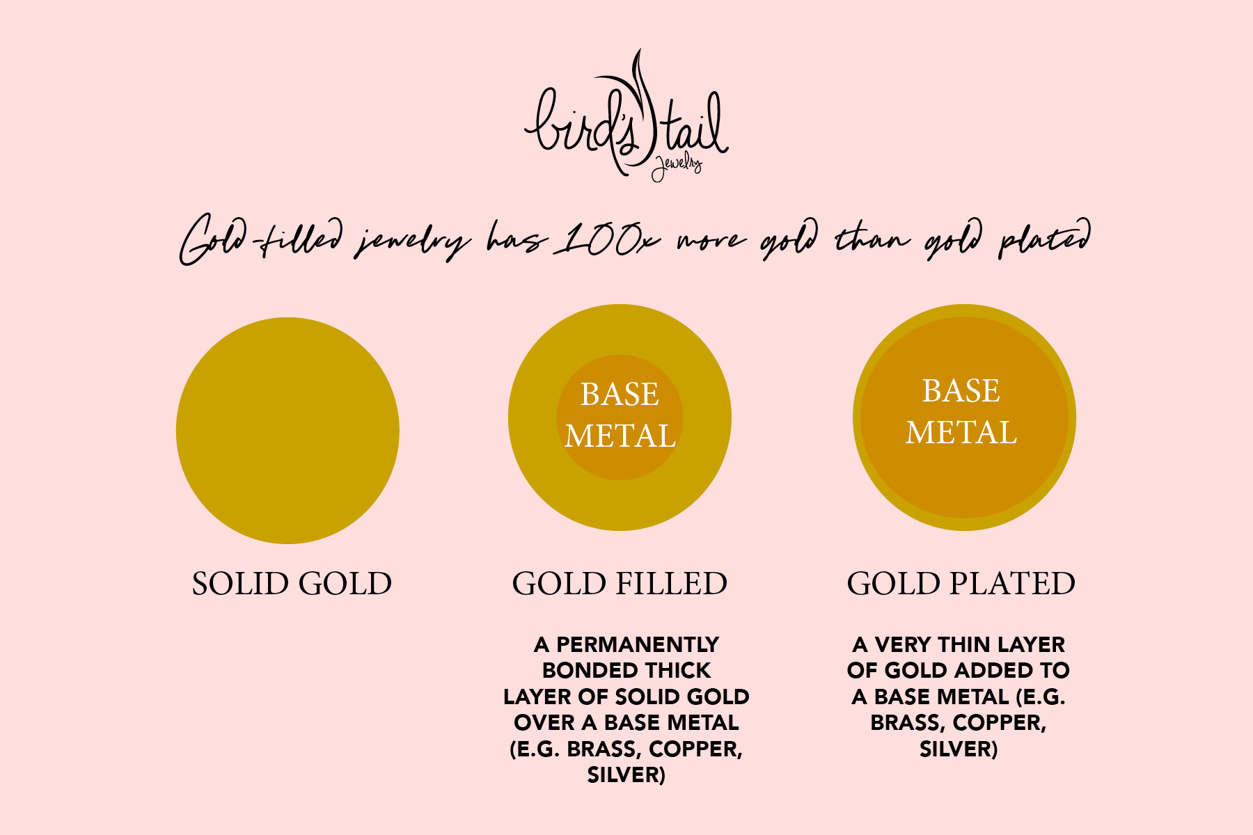 Golf fill vs gold plated graphic.jpg