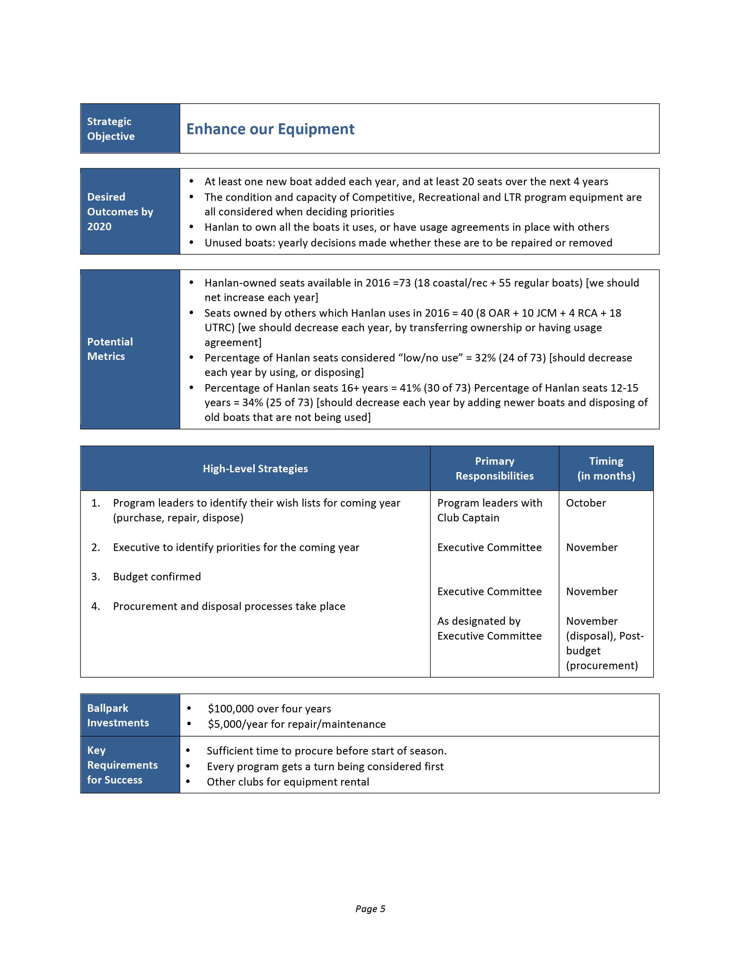 Hanlan Boat Club Strategy Document-5.jpg