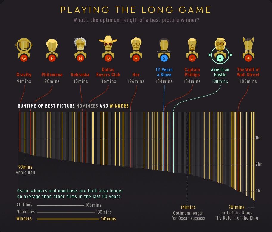 Oscars highlight length.jpg