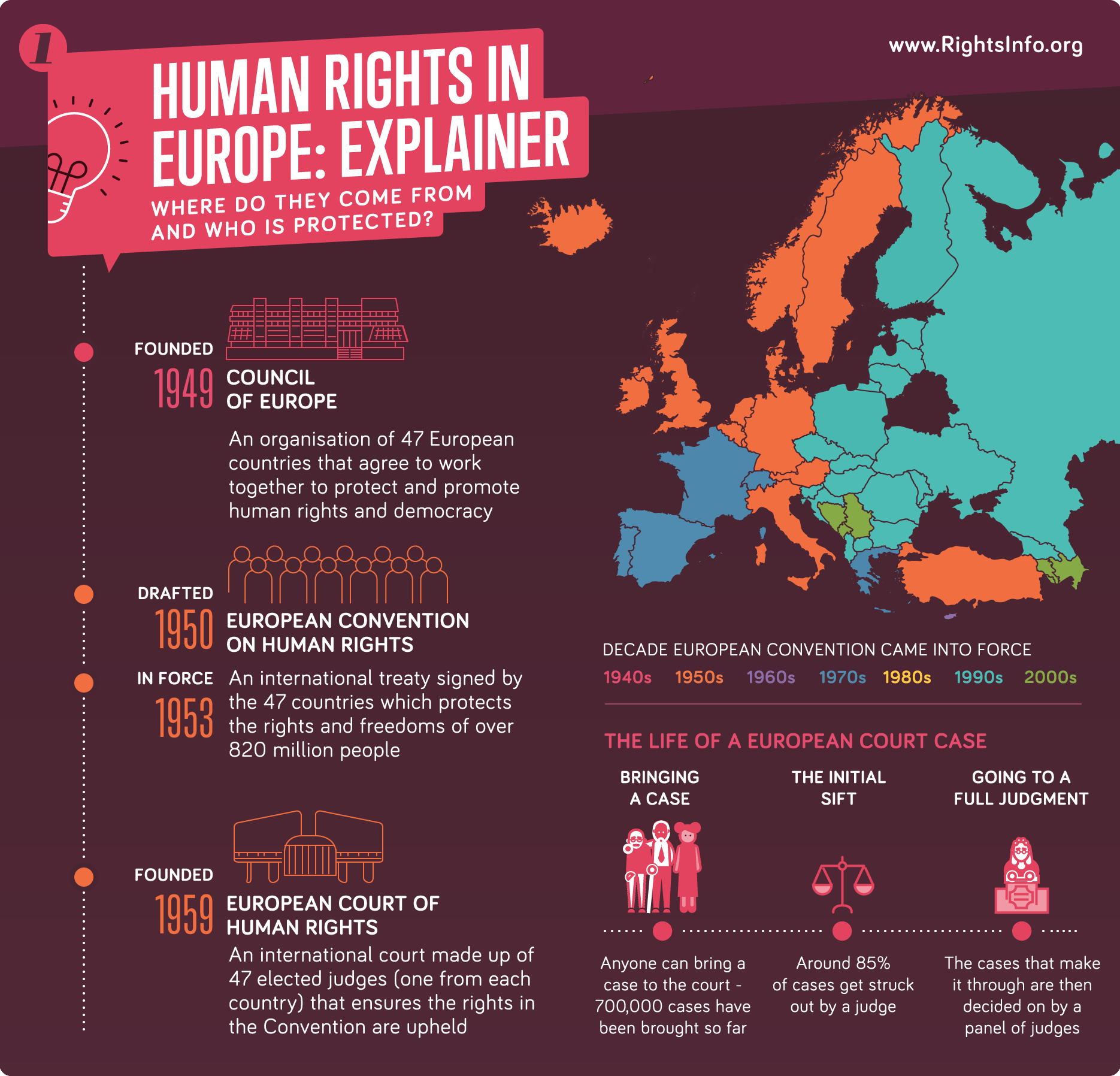 01---how-ECHR-works---sharing.png