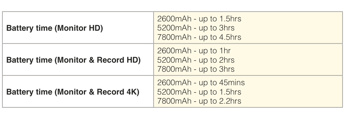 In Late January, 2015, Atomos updated their battery life claims. The included battery only now lasts 45 minutes.