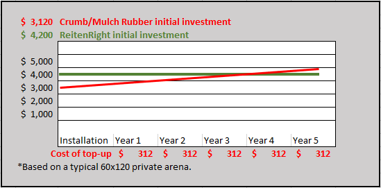Landscaping Rubber investment over time.png