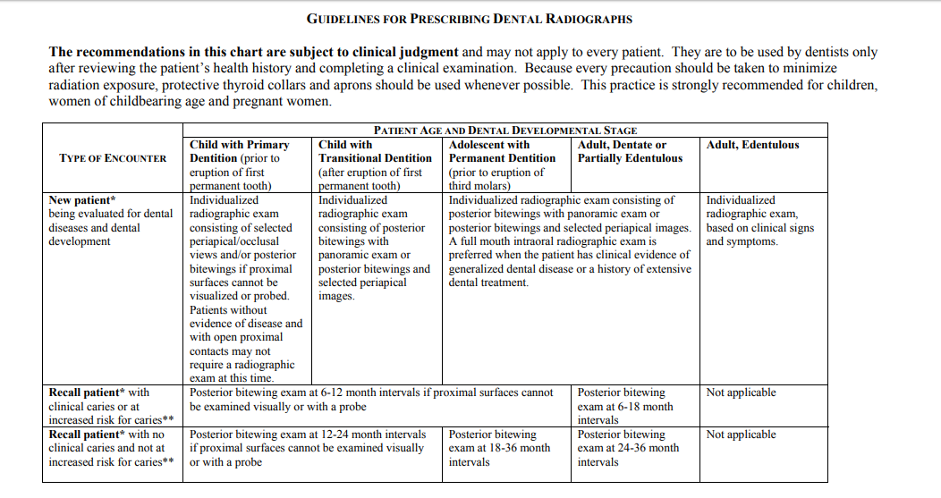The Selection of Patients for Dental Radiographic Examinations.png