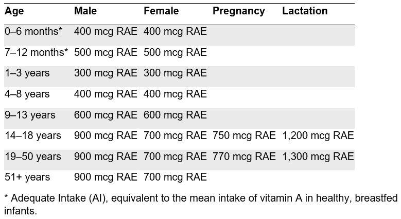 Vitamin A chart.JPG
