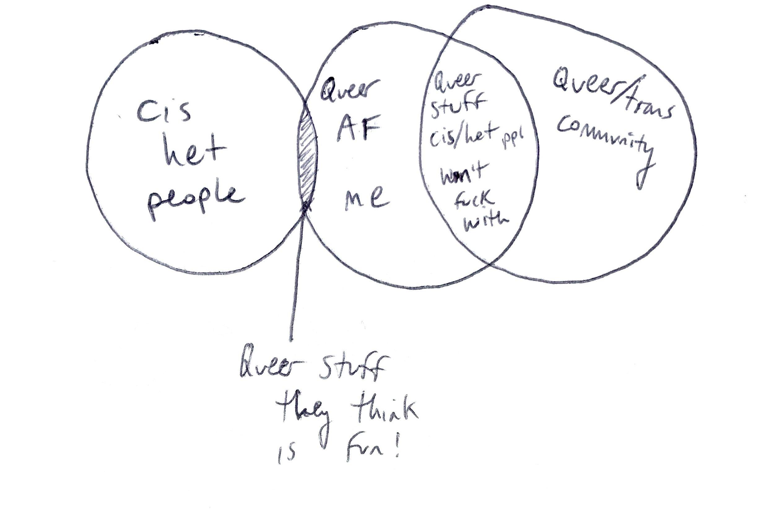 luan venn diagram.jpg