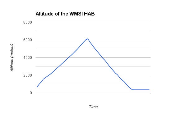 This graph depicts the altitude of the HAB during its flight.