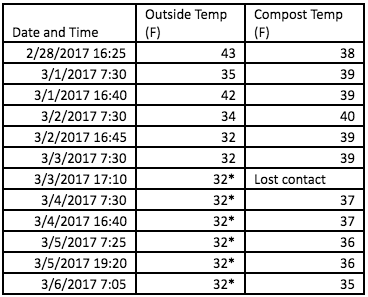 *Other thermometers showed significantly lower temperatures.