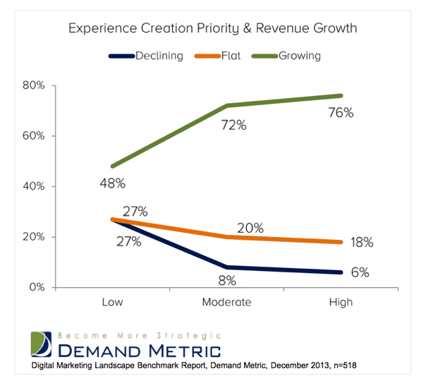76% of organizations that place a high priority on creating digital experiences reported revenue growth this fiscal year.